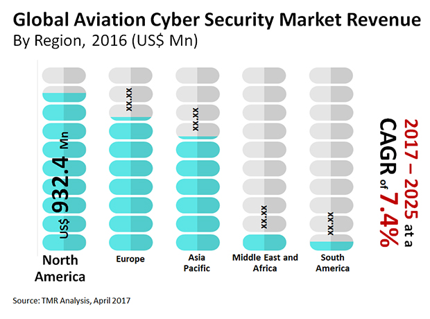 aviation-cyber-security-market
