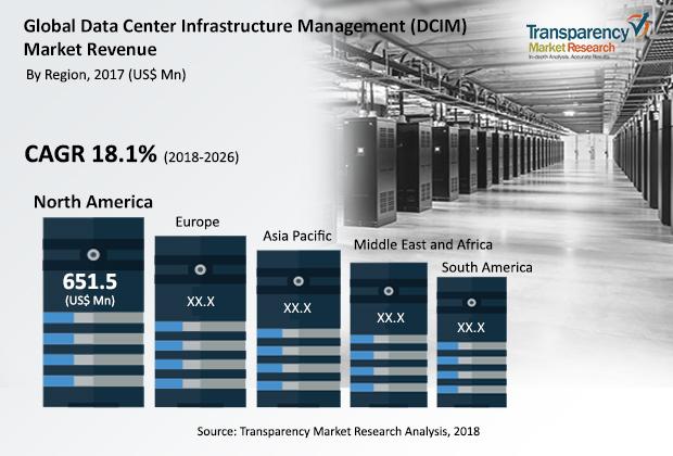 data-center-infrastructure-management-report