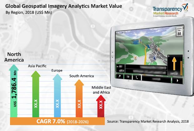 geospatial-imagery-analytics-market