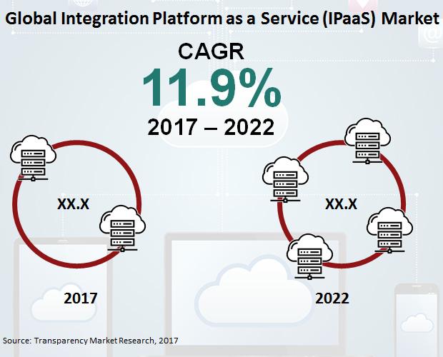 integrated-platform-as-a-service-market