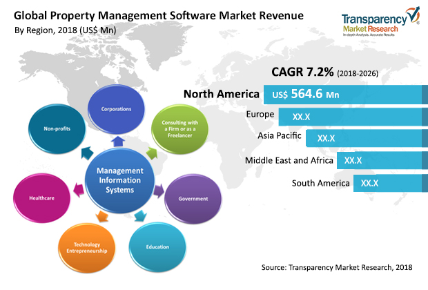property-management-software-market