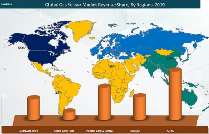 global-gas-sensor-market