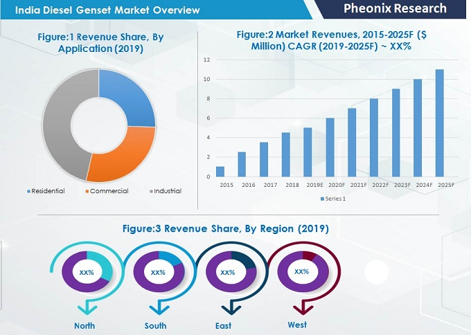 india-diesel-genset-market