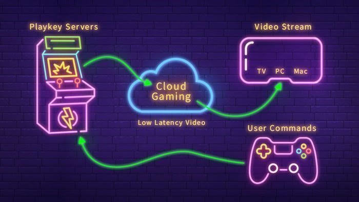 Cloud Gaming Market 2020