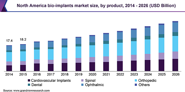 north-america-bio-implants-market