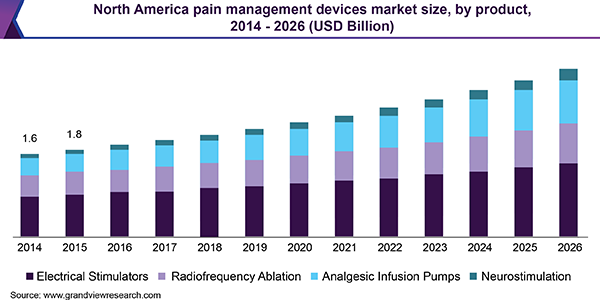 north-america-pain-management-devices-market