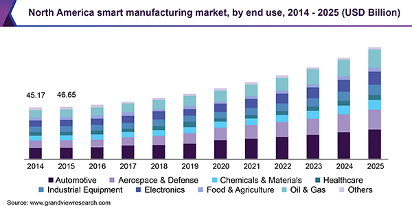 north-america-smart-manufacturing-market