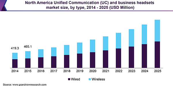 north-america-unified-communication-uc-and-business-headsets-market
