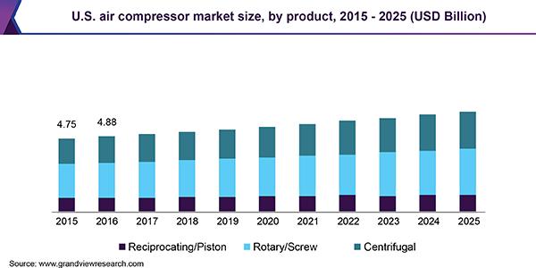us-air-compressor-market