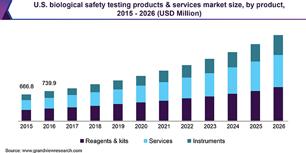 us-biological-safety-testing-products-services-market