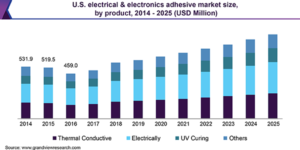 us-electrical-electronics-adhesive-market