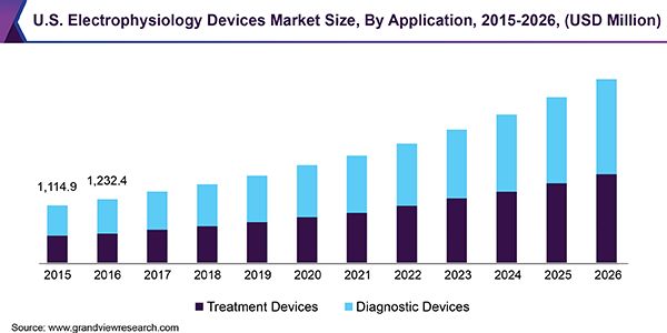 us-electrophysiology-devices-market