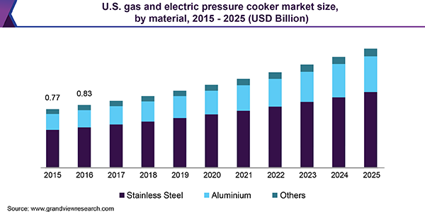 us-gas-and-electric-pressure-cooker-market
