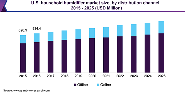 us-household-humidifier-market