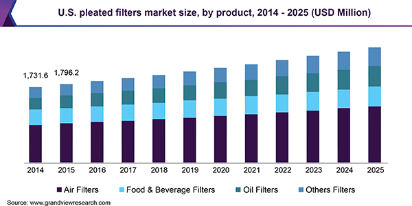 us-pleated-filters-market
