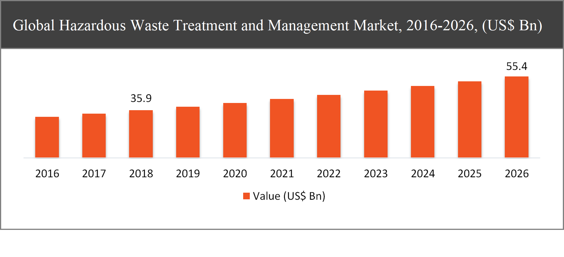 Hazardous Waste Treatment and Management Market