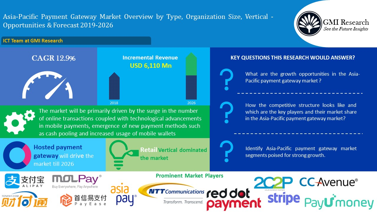 Asia-pacific payment gateway Market India China Japan