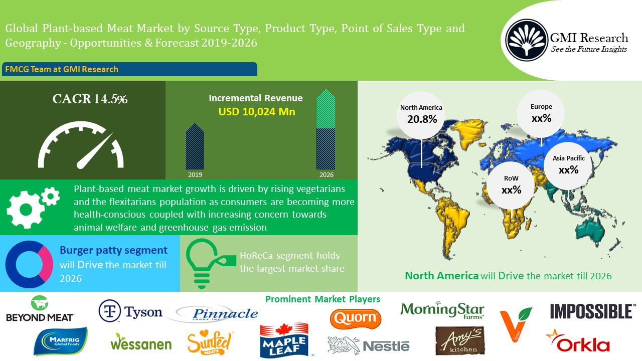 Global Plant-based Meat Market - GMI Research (1)