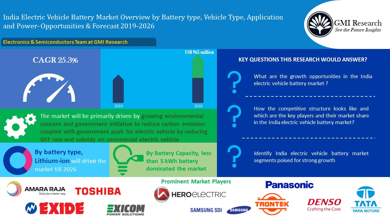 Infogrpahics-India Electric Vehicle Battery Market Size Growth Oppurtunity