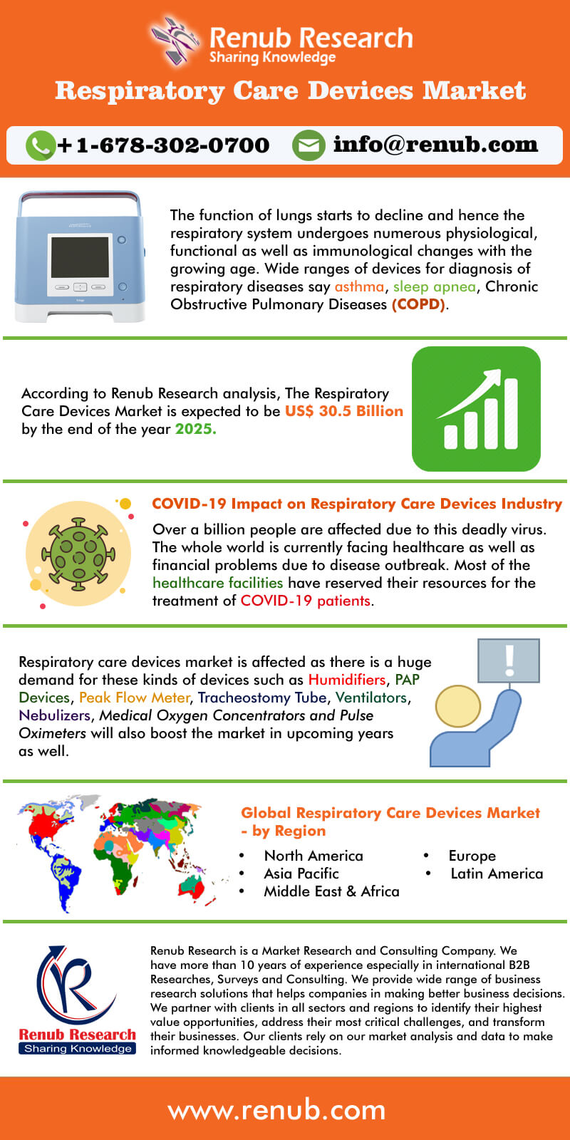 Global Respiratory Care Devices Market