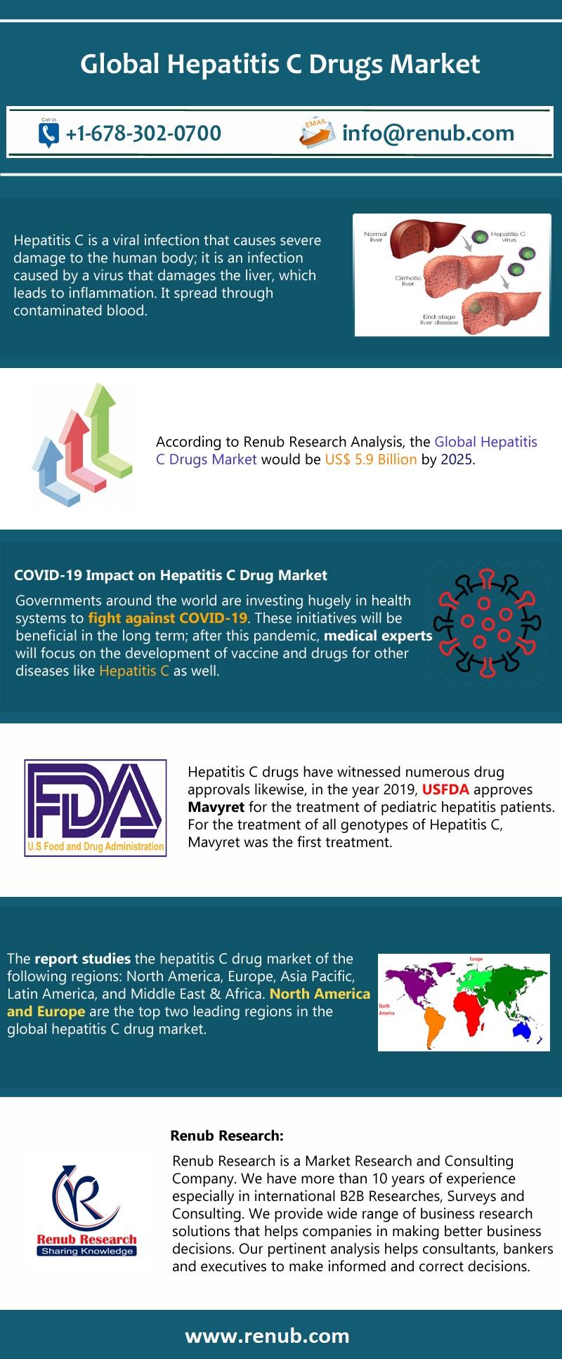 Hepatitis C Drugs Market