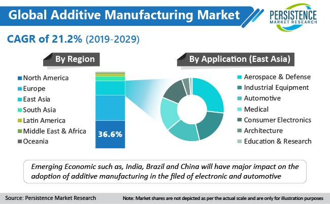 additive-manufacturing-market