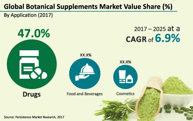 botanical-supplements-market (1)