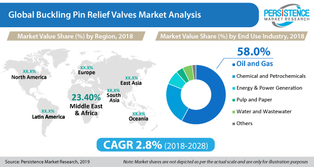 buckling-pin-relief-valves-market
