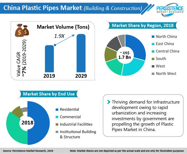 china-plastic-pipes-market