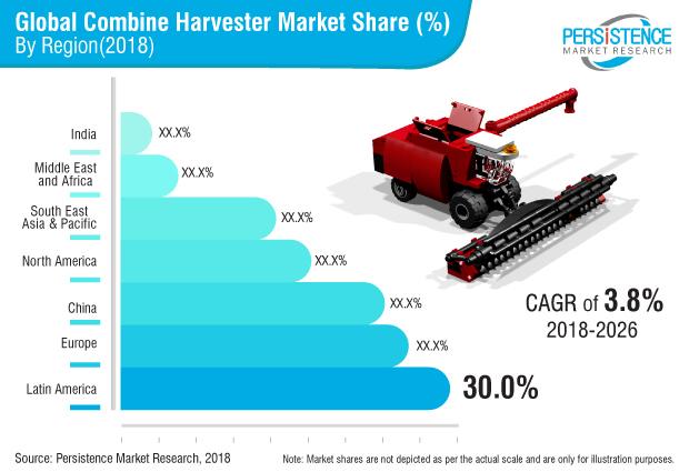 combine-harvester-market