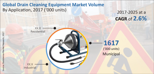 drain-cleaning-equipment-market