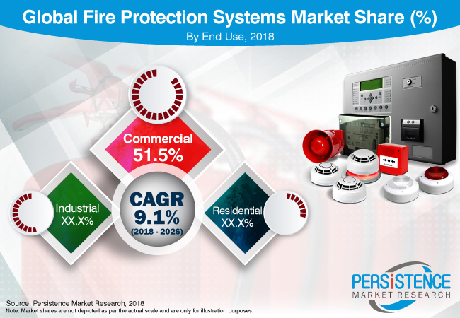 fire-protection-system-market