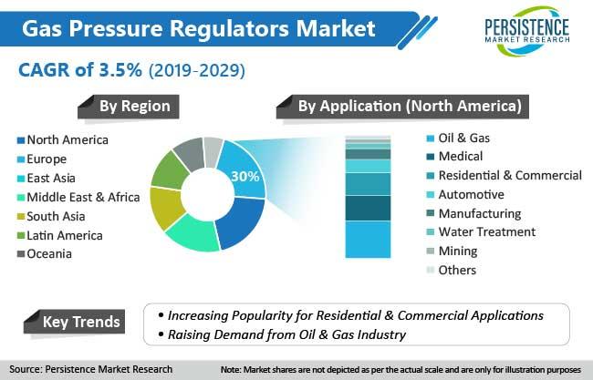 gas-pressure-regulators-market