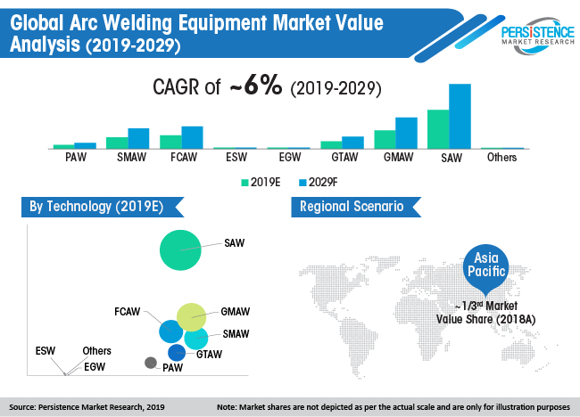 global-arc-welding-equipment-market-value-analysis