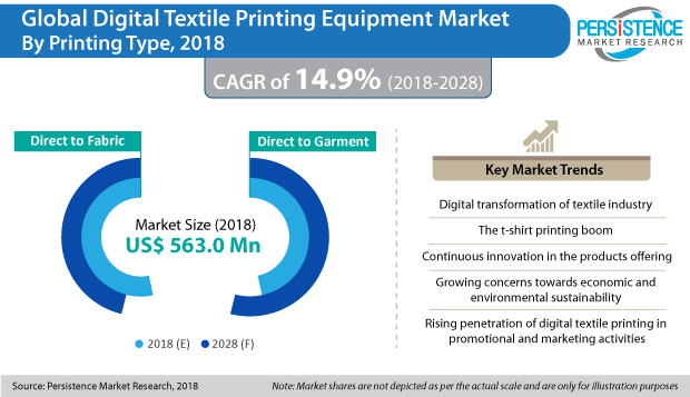 global-digital-textile-printing-equipment-market