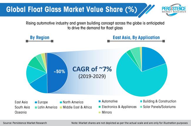global-float-glass-market-value-share
