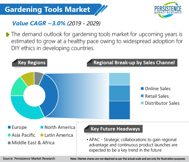 global-gardening-tools-market