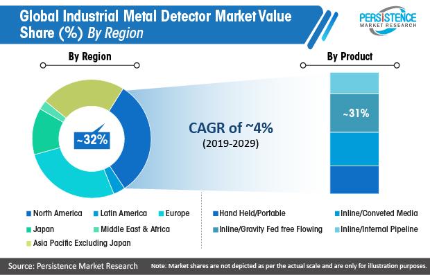 global-industrial-metal-detector-market-value-share
