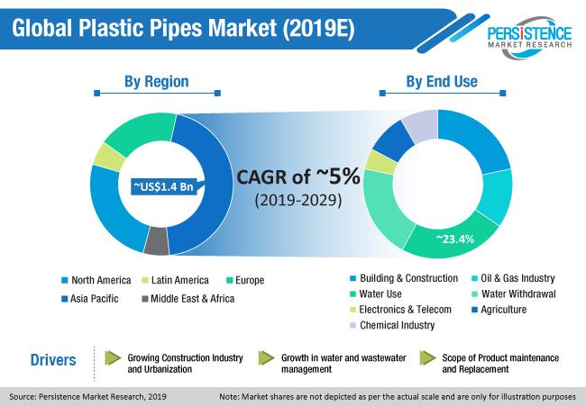 global-plastic-pipes-market