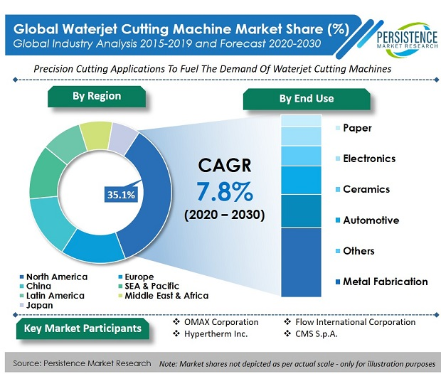 global-waterjet-cutting-machine-market