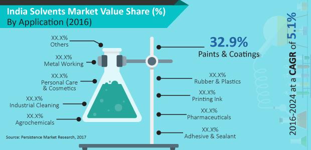 india-solvents-market