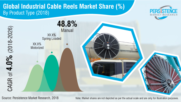 industrial-cable-reels-market