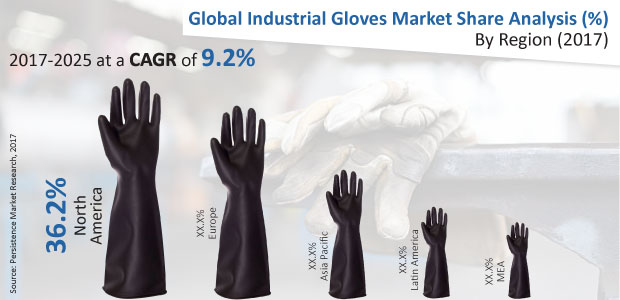 industrial-gloves-market
