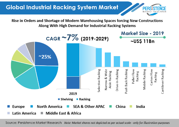 industrial-racking-systems-market