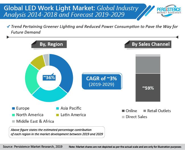 led-work-light-market-pmr