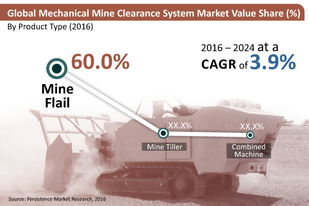 mechanical-mine-clearance-systems-market