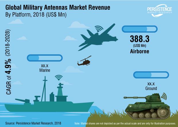 military-antenna-market