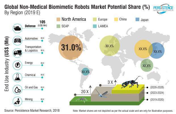 non-medical-biomimetic-robots-market