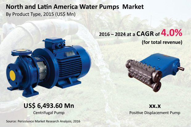 north-america-and-latin-america-water-pumps-market