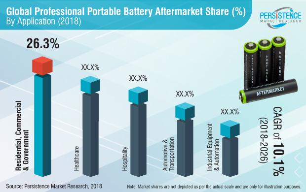professional-portable-battery-aftermarket-market